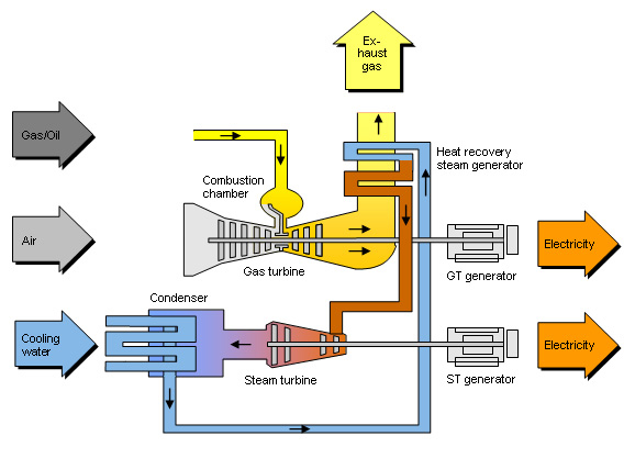 How best management practices affect emissions in gas turbine power