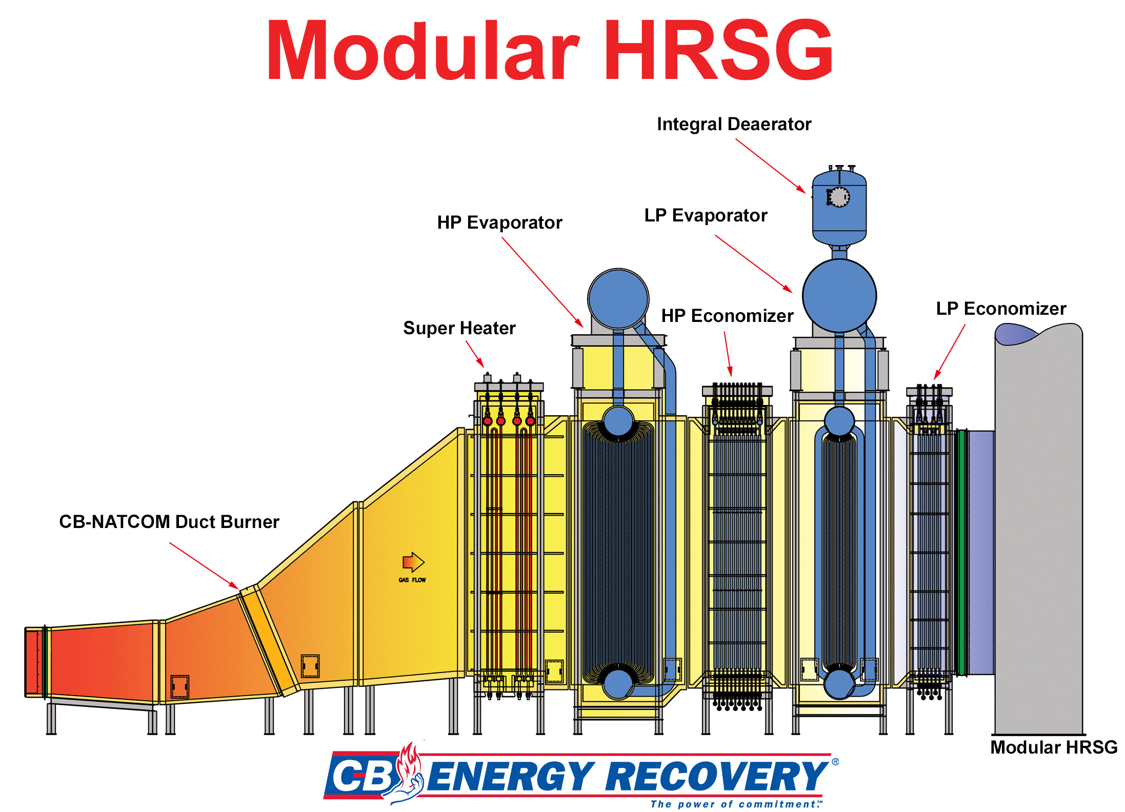 Schematic Representation Of A Heat Recovery Steam Generator  Hrsg