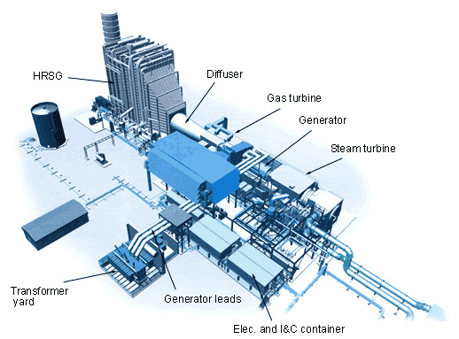 Natural Gas Combined Cycle Power Plant Efficiency